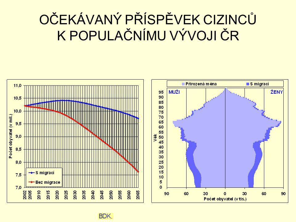 OČEKÁVANÝ PŘÍSPĚVEK CIZINCŮ K POPULAČNÍMU VÝVOJI ČR