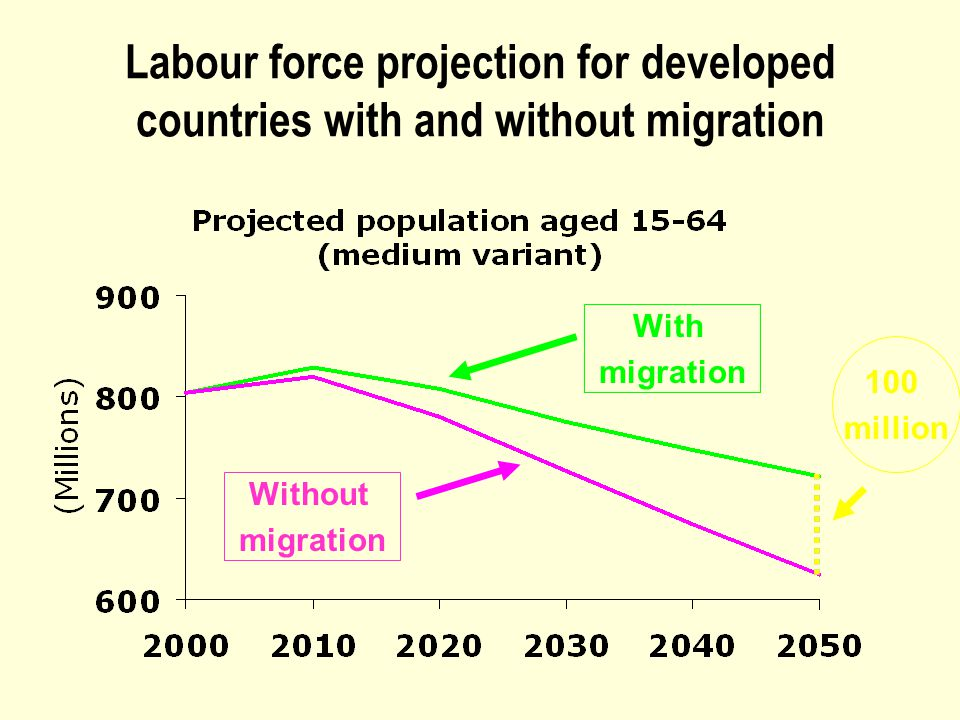 Labour force projection for developed countries with and without migration