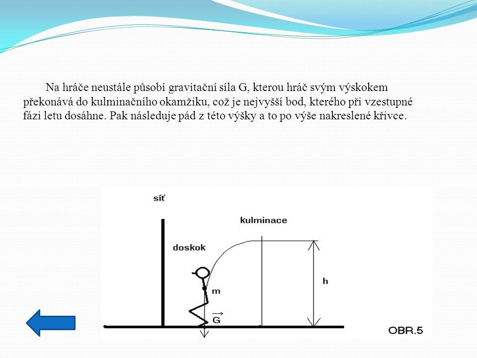 Na hráče neustále působí gravitační síla G, kterou hráč svým výskokem
