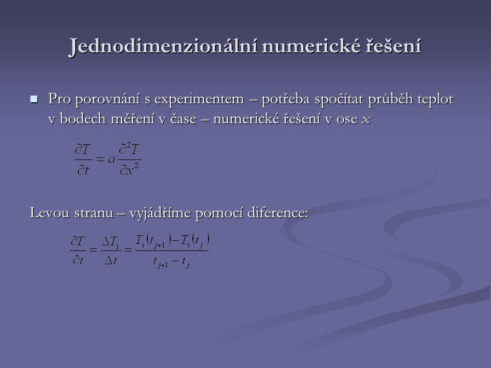 Jednodimenzionální numerické řešení