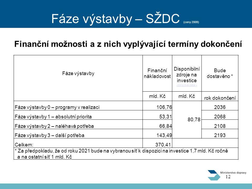 Fáze výstavby – SŽDC (ceny 2009)