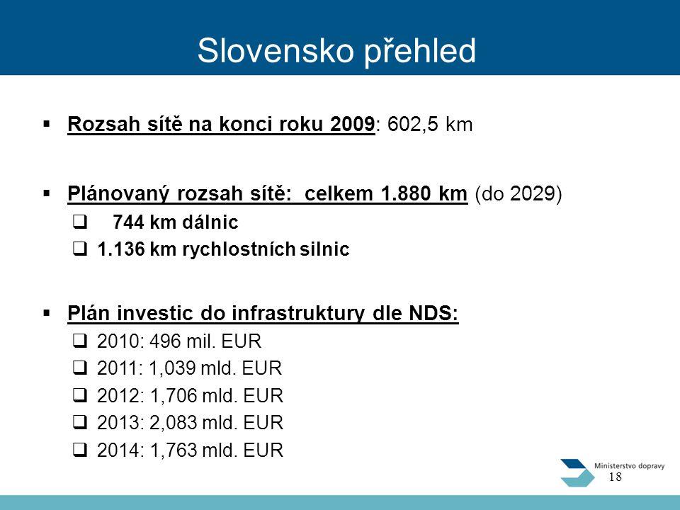 Slovensko přehled Rozsah sítě na konci roku 2009: 602,5 km