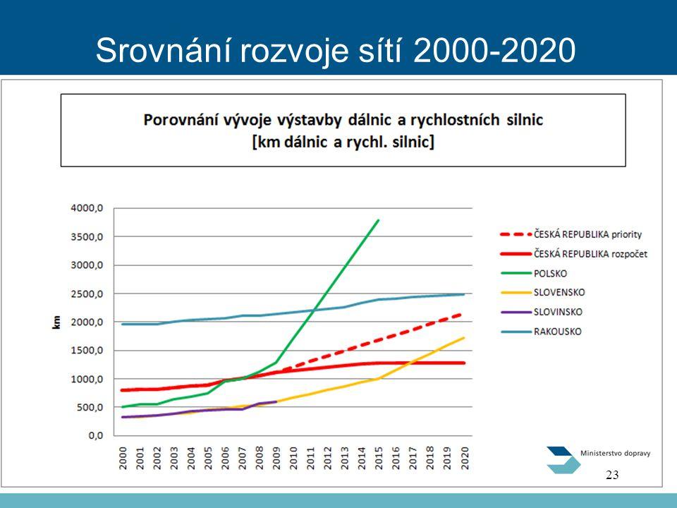 Srovnání rozvoje sítí 2000-2020