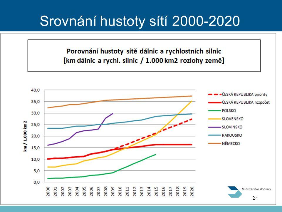 Srovnání hustoty sítí 2000-2020