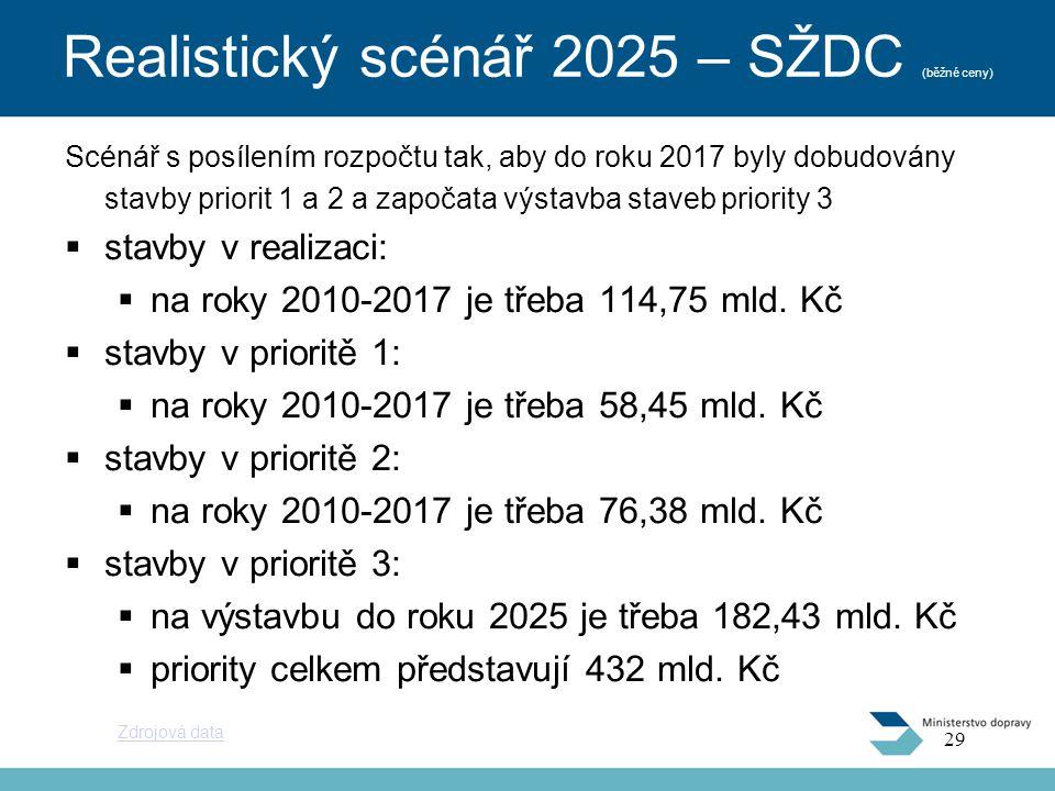 Realistický scénář 2025 – SŽDC (běžné ceny)