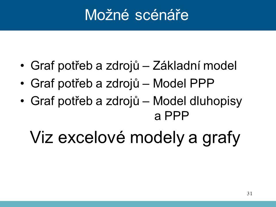 Viz excelové modely a grafy