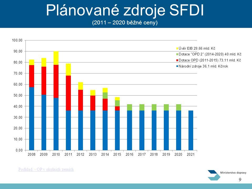 Plánované zdroje SFDI (2011 – 2020 běžné ceny)