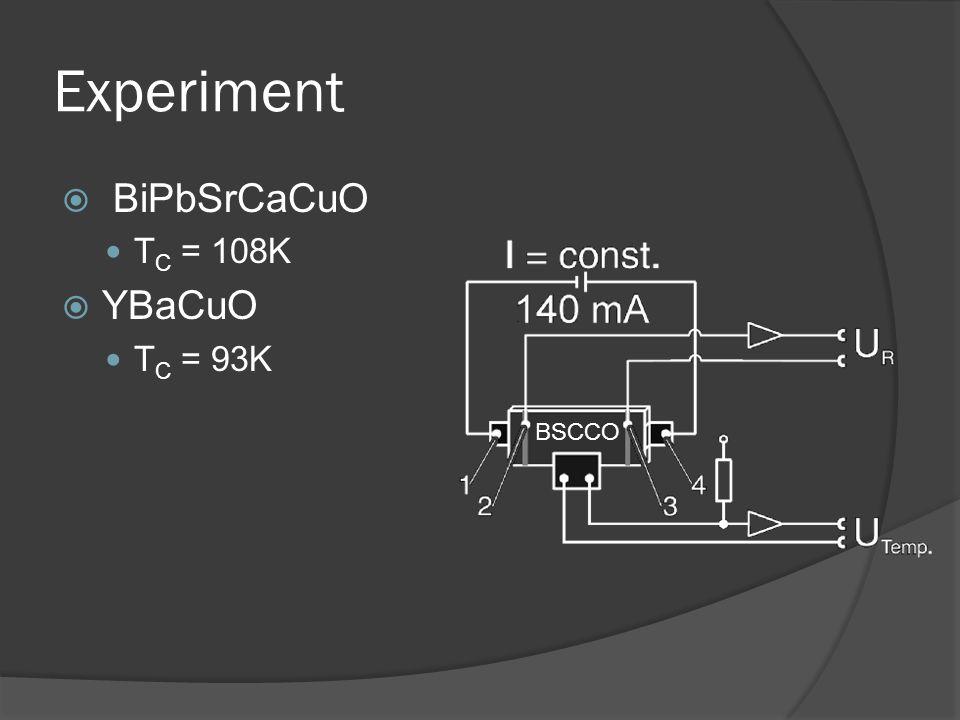 Experiment BiPbSrCaCuO TC = 108K YBaCuO TC = 93K BSCCO