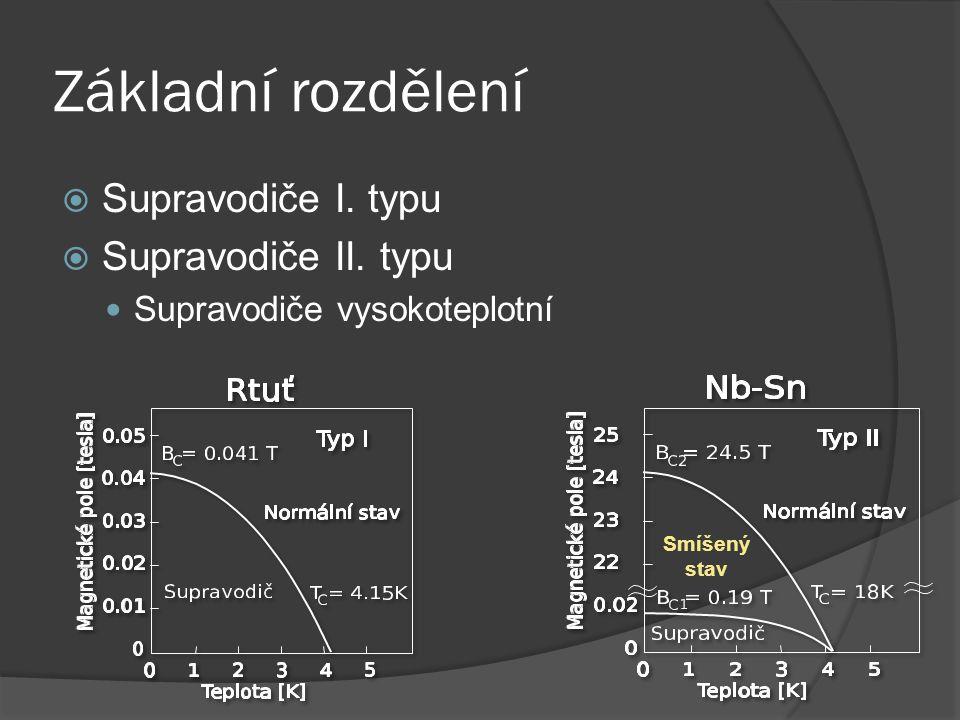 Základní rozdělení Supravodiče I. typu Supravodiče II. typu