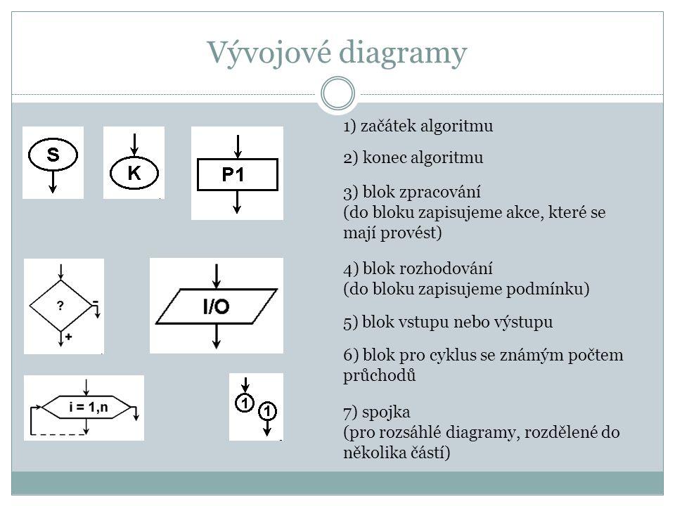 Vývojové diagramy 1) začátek algoritmu 2) konec algoritmu