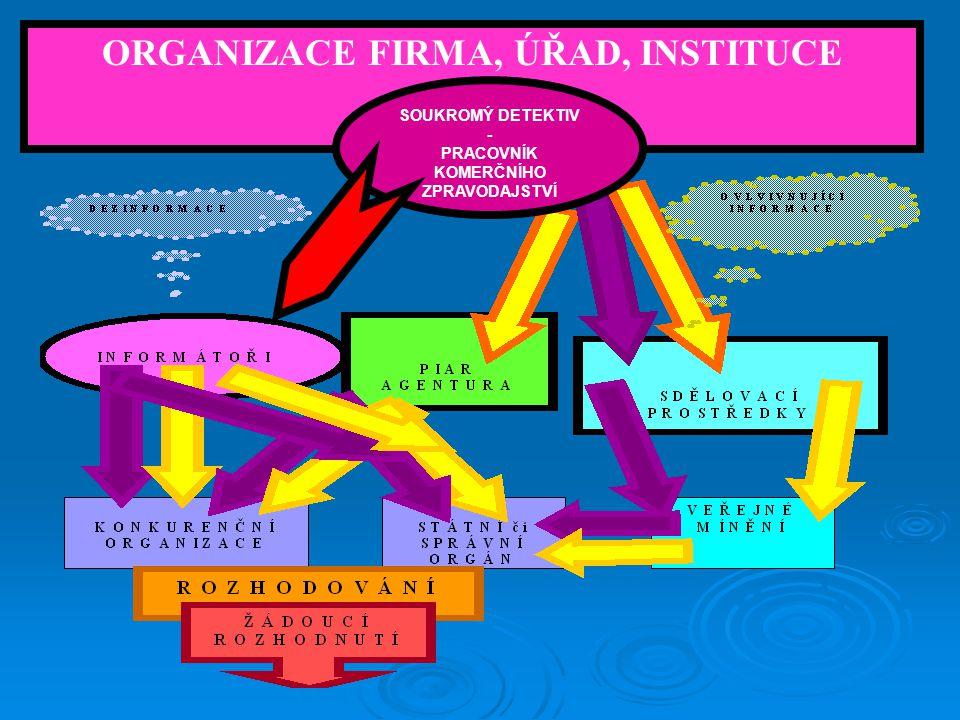 ORGANIZACE FIRMA, ÚŘAD, INSTITUCE