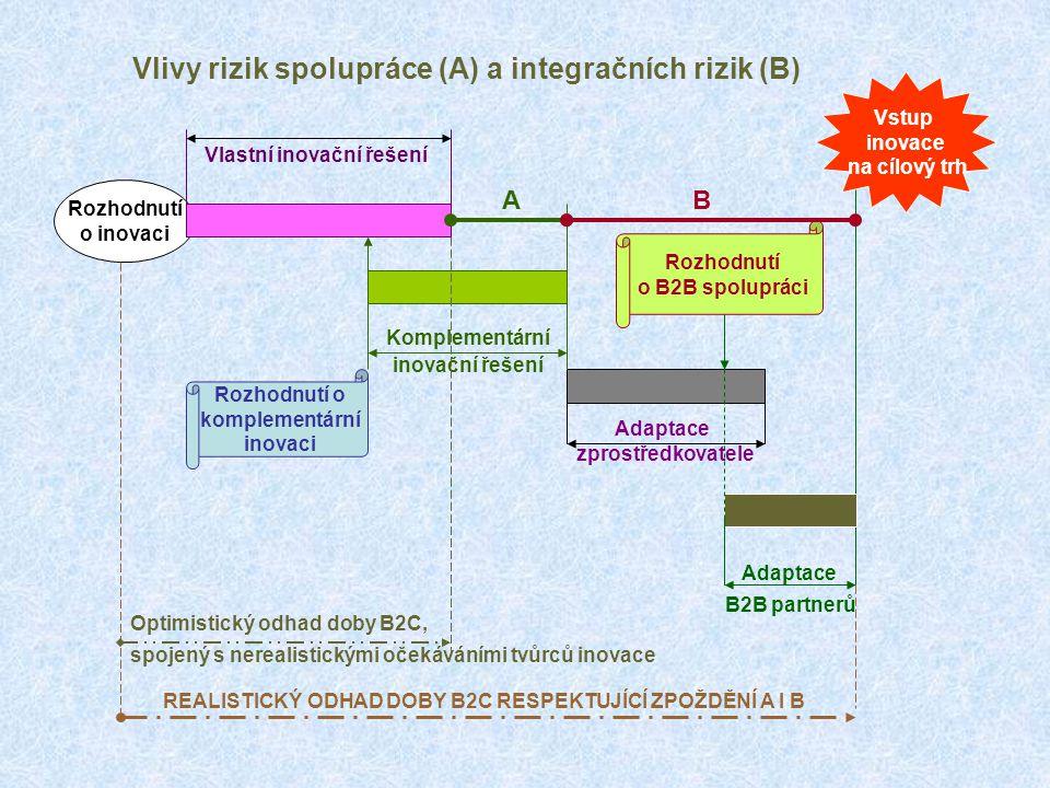 Vlivy rizik spolupráce (A) a integračních rizik (B)