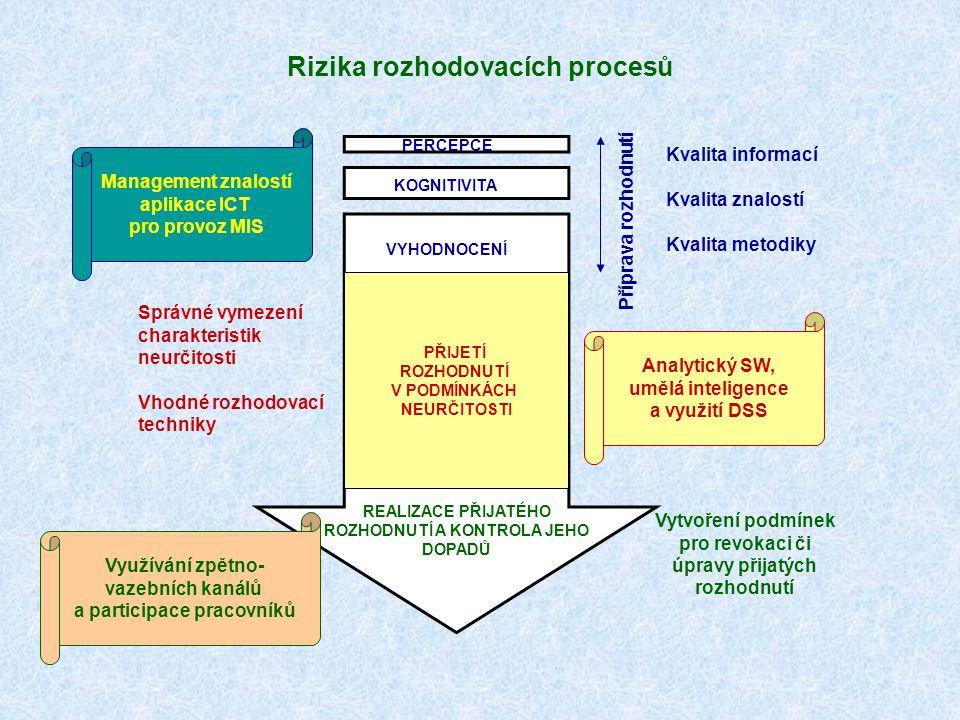 Rizika rozhodovacích procesů