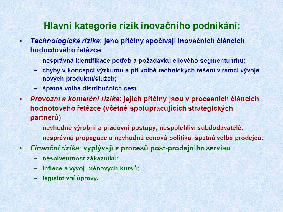Hlavní kategorie rizik inovačního podnikání: