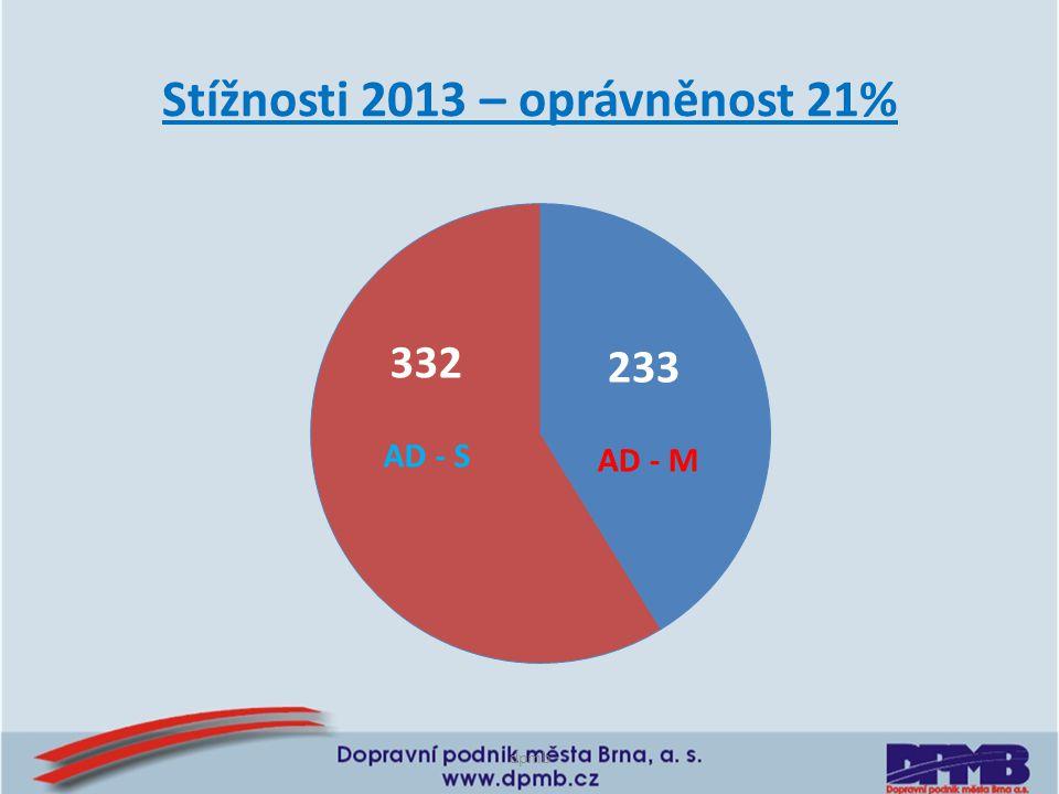 Stížnosti 2013 – oprávněnost 21%