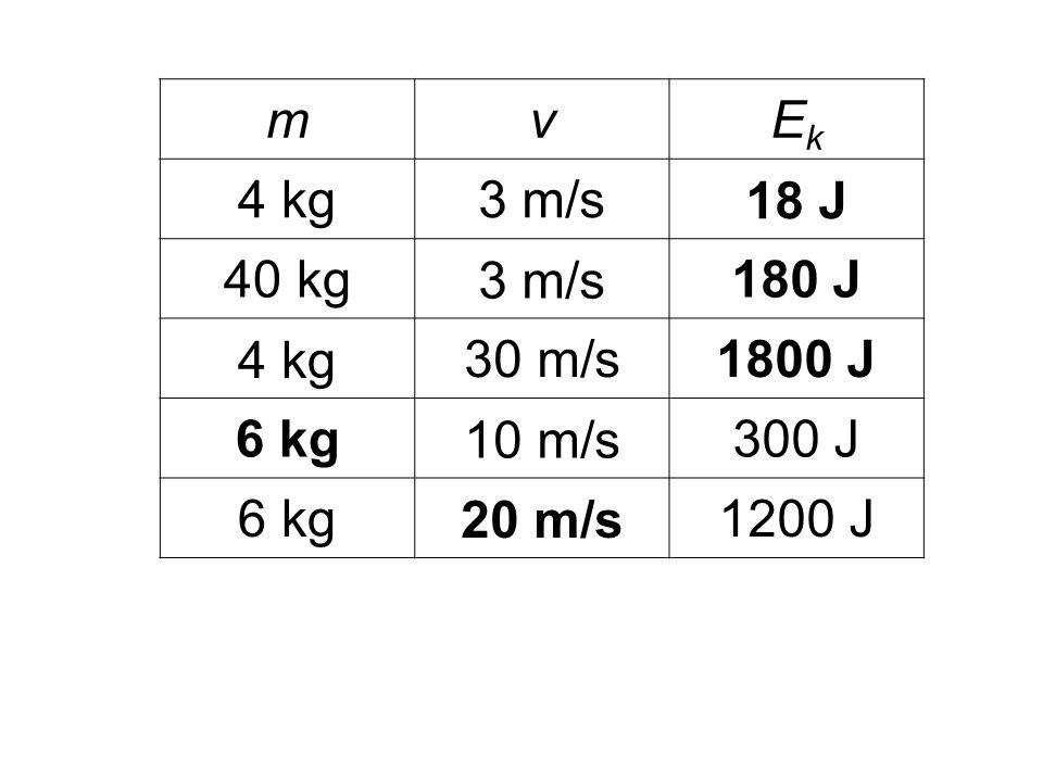 m v Ek 4 kg 3 m/s 18 J 40 kg 180 J 30 m/s 1800 J 6 kg 10 m/s 300 J 20 m/s 1200 J
