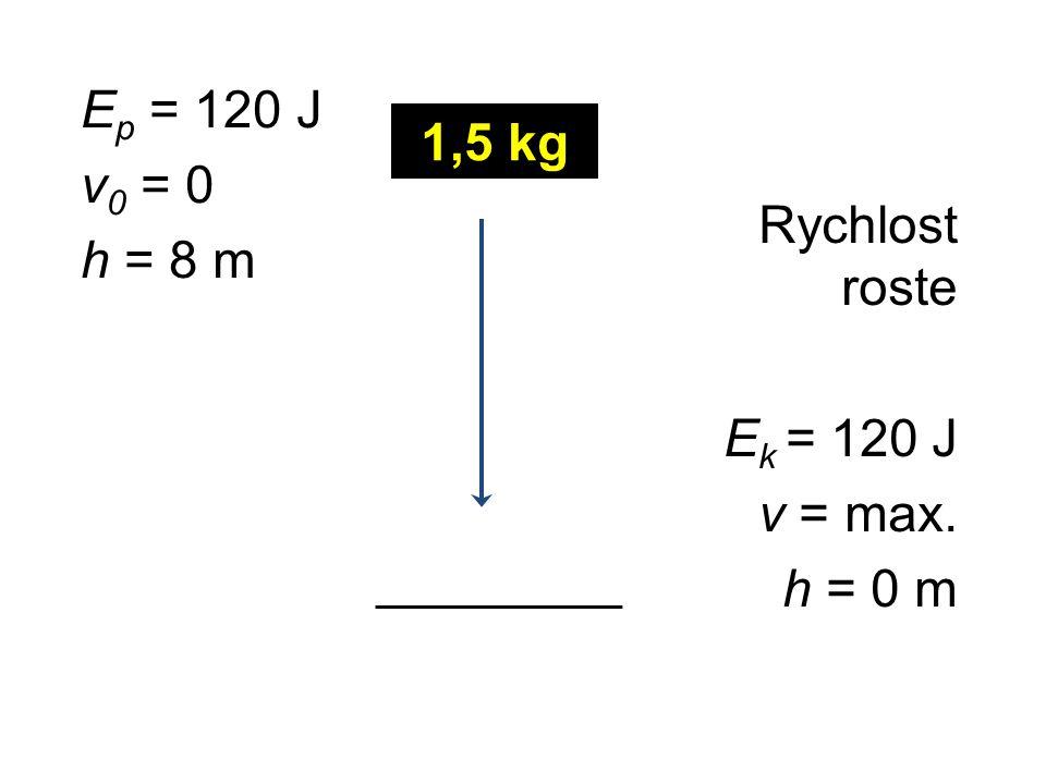 Ep = 120 J v0 = 0 h = 8 m 1,5 kg Rychlost roste Ek = 120 J v = max. h = 0 m