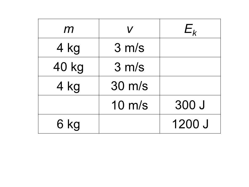 m v Ek 4 kg 3 m/s 40 kg 30 m/s 10 m/s 300 J 6 kg 1200 J
