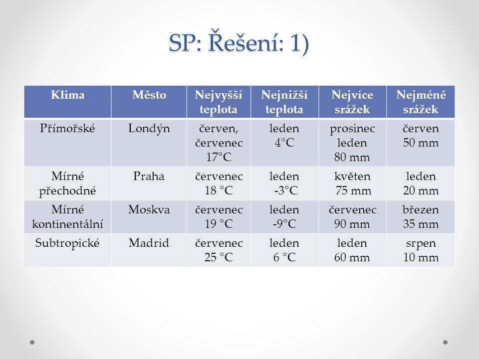 SP: Řešení: 1) Klima Město Nejvyšší teplota Nejnižší teplota