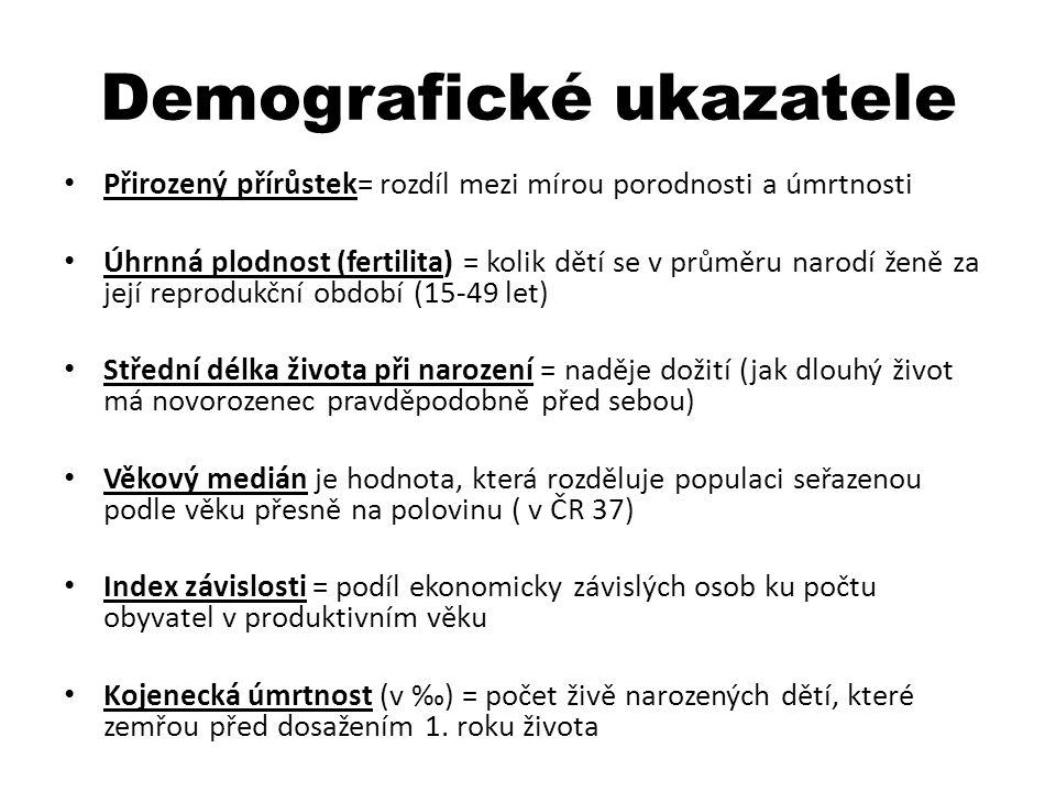 Demografické ukazatele