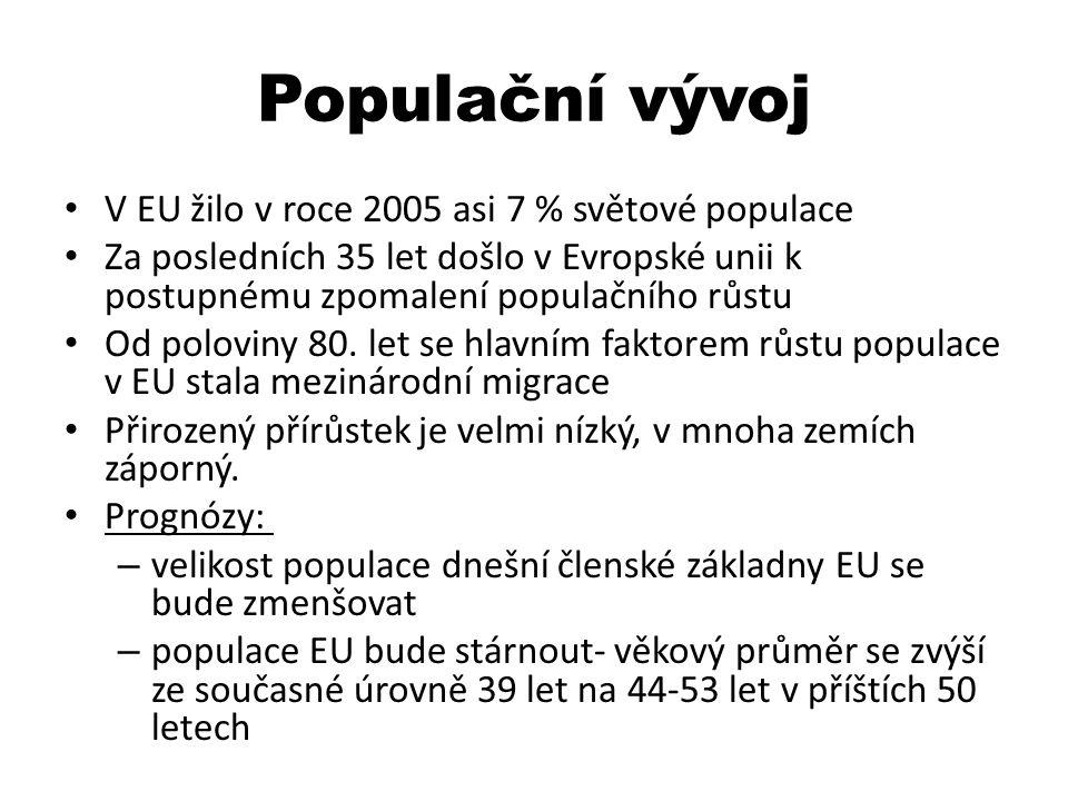 Populační vývoj V EU žilo v roce 2005 asi 7 % světové populace