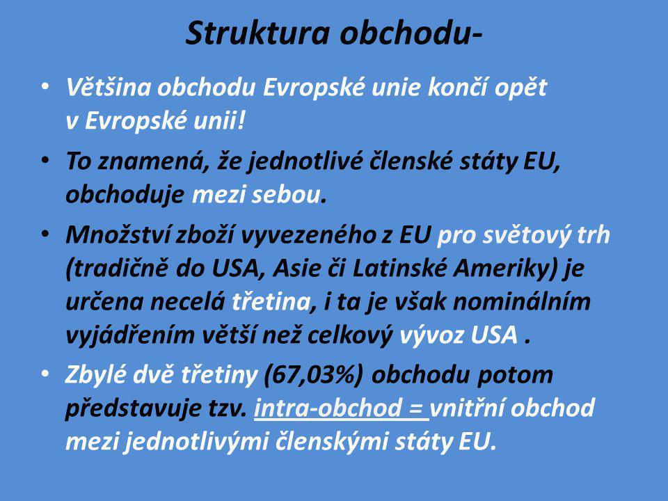 Struktura obchodu- Většina obchodu Evropské unie končí opět v Evropské unii! To znamená, že jednotlivé členské státy EU, obchoduje mezi sebou.