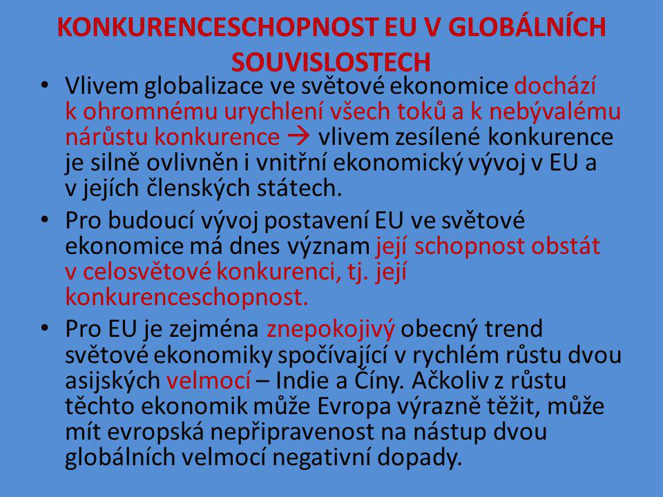 KONKURENCESCHOPNOST EU V GLOBÁLNÍCH SOUVISLOSTECH