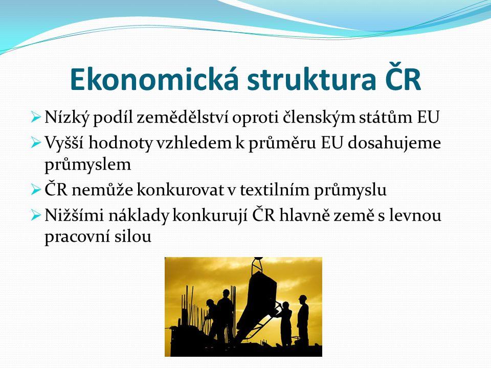 Ekonomická struktura ČR