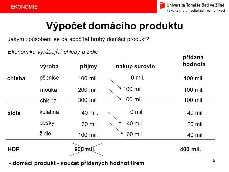 Výpočet domácího produktu