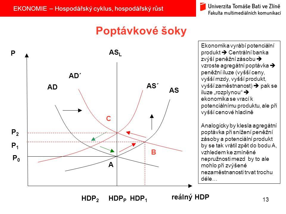 Poptávkové šoky P ASL AD´ AD AS´ AS C P2 P1 B P0 A HDP2 HDPP HDP1