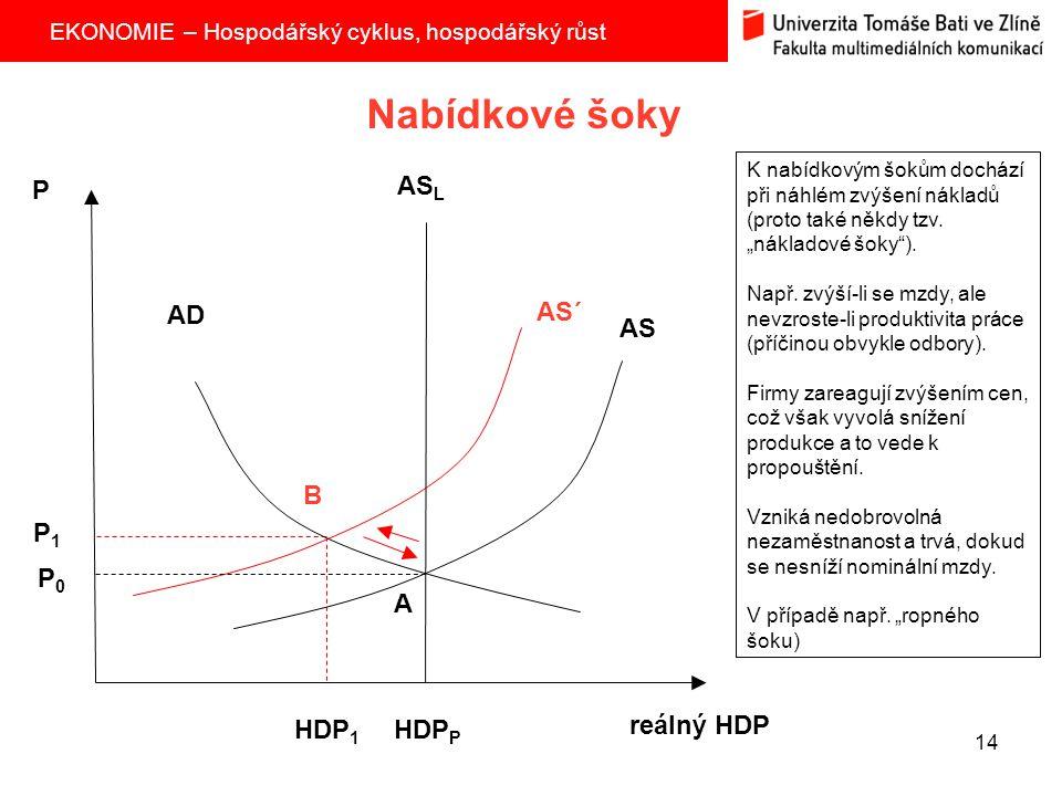 Nabídkové šoky P ASL AD AS´ AS B P1 P0 A HDP1 HDPP reálný HDP