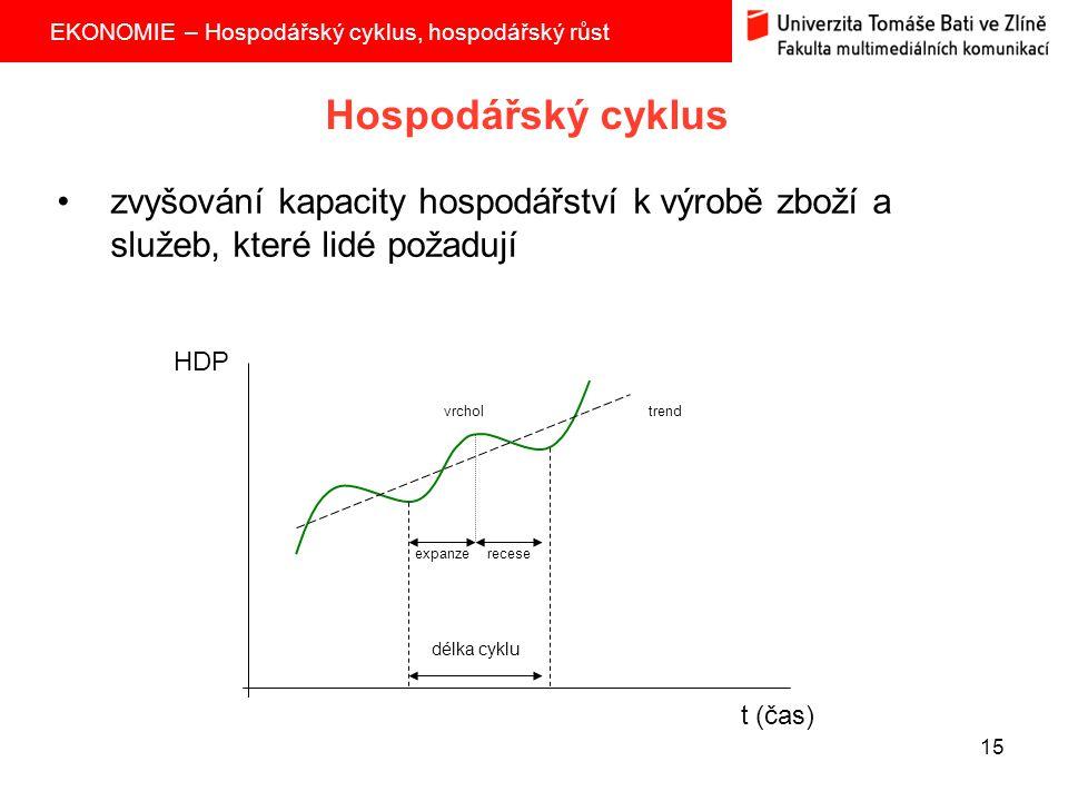 Hospodářský cyklus zvyšování kapacity hospodářství k výrobě zboží a služeb, které lidé požadují. HDP.