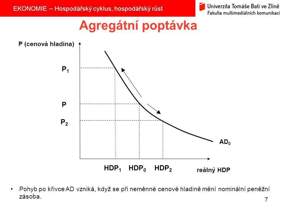 Agregátní poptávka P1 P P2 HDP1 HDP0 HDP2 P (cenová hladina) AD0