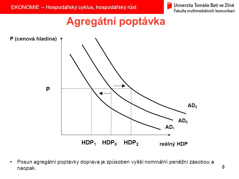 Agregátní poptávka P HDP1 HDP0 HDP2 P (cenová hladina) AD2 AD0 AD1