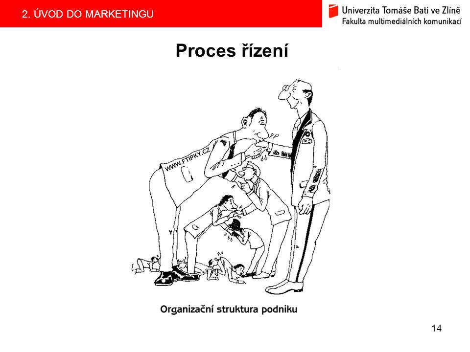 Proces řízení