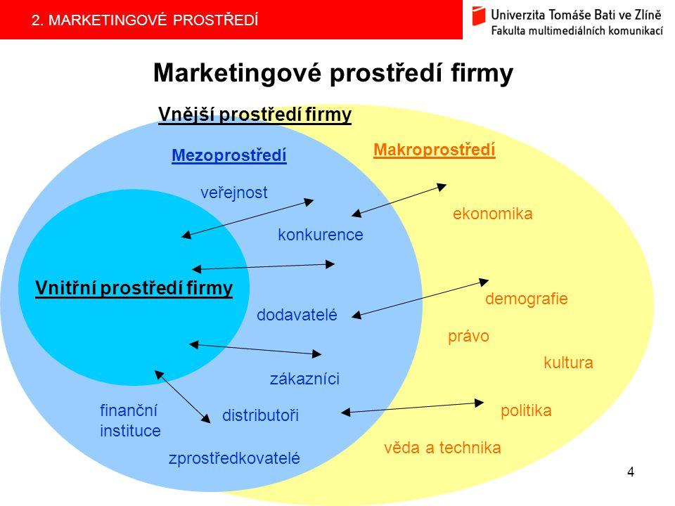 Marketingové prostředí firmy
