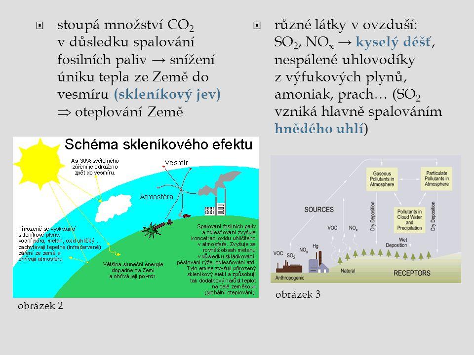 stoupá množství CO2 v důsledku spalování fosilních paliv → snížení úniku tepla ze Země do vesmíru (skleníkový jev)  oteplování Země