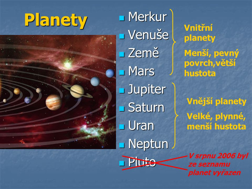 Planety Merkur Venuše Země Mars Jupiter Saturn Uran Neptun Pluto