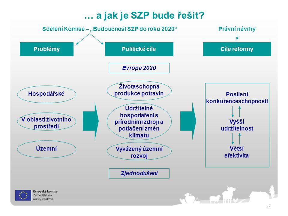 """… a jak je SZP bude řešit Sdělení Komise – """"Budoucnost SZP do roku 2020 Právní návrhy. Problémy."""