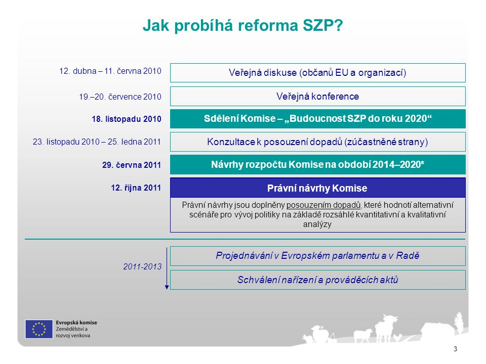 Jak probíhá reforma SZP