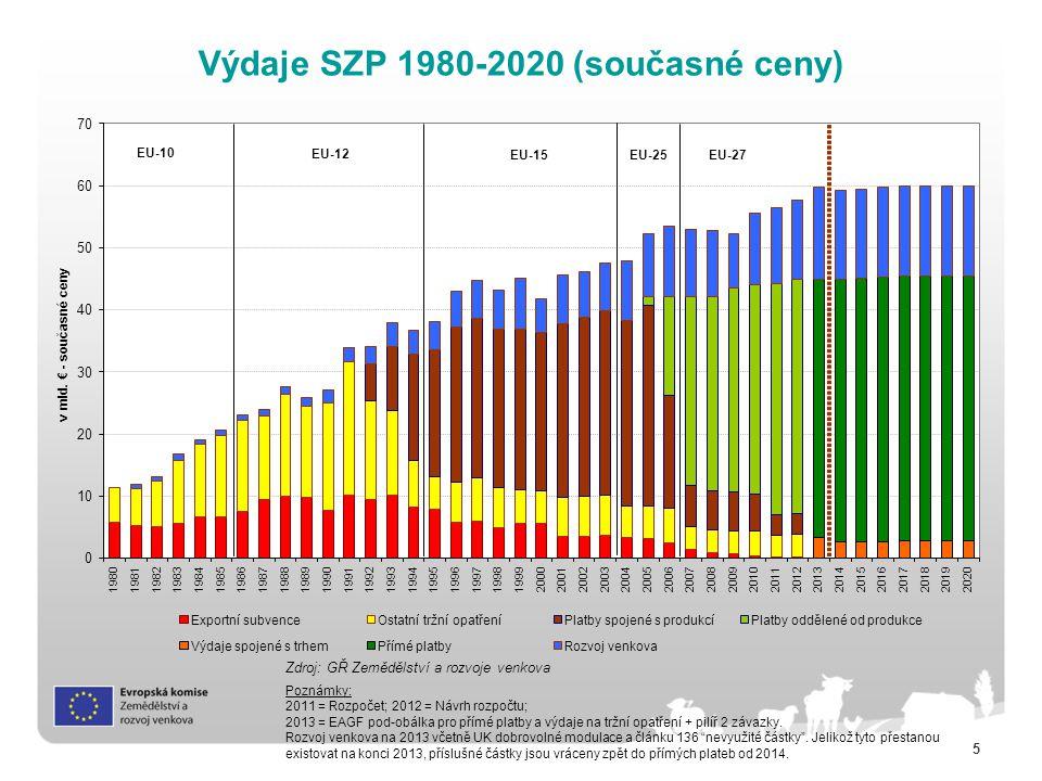 Výdaje SZP 1980-2020 (současné ceny)