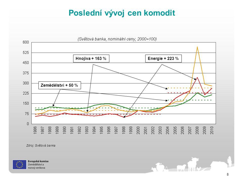 Poslední vývoj cen komodit