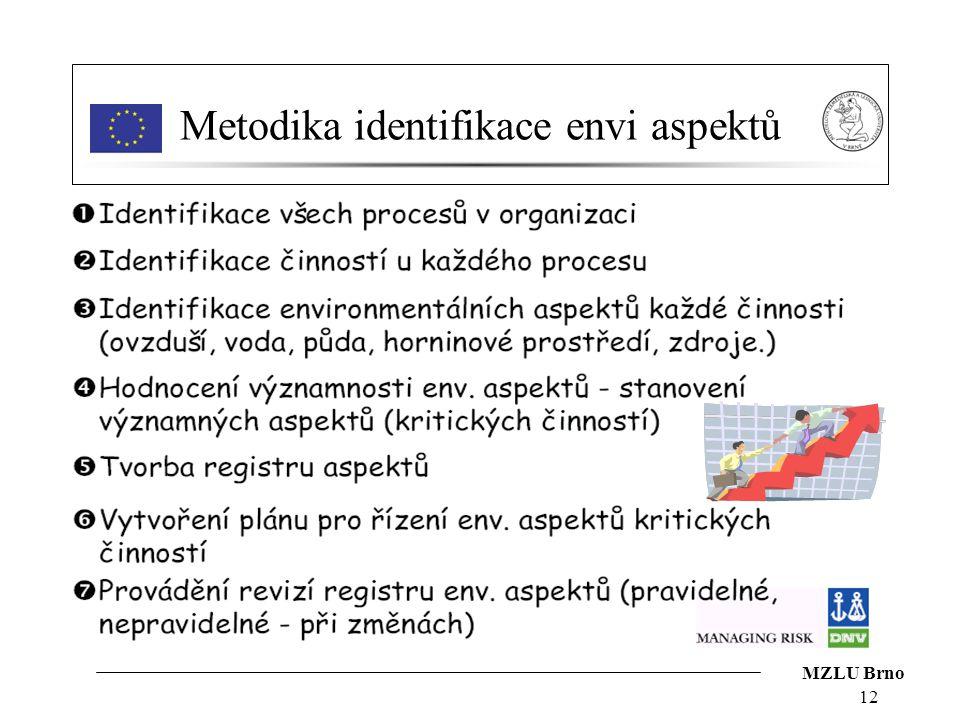 Metodika identifikace envi aspektů