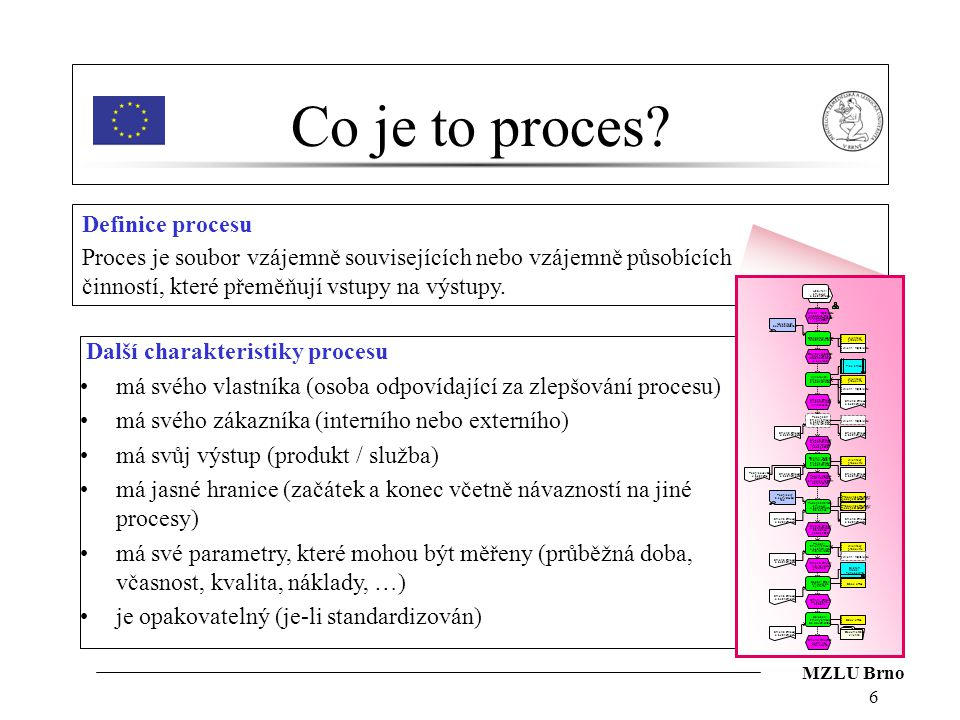 Co je to proces Definice procesu