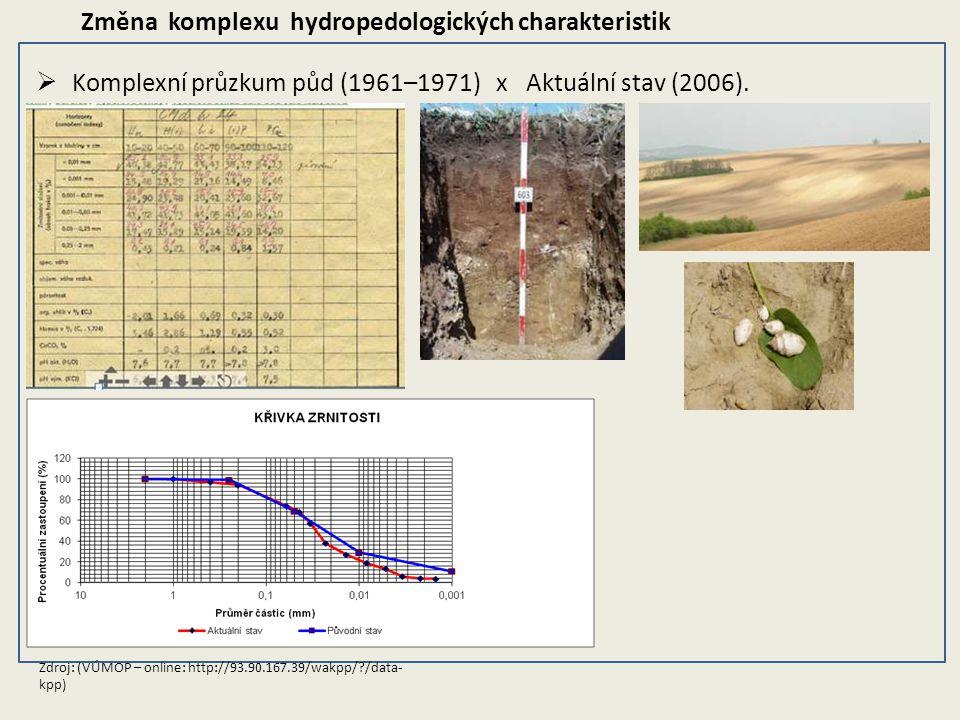 Změna komplexu hydropedologických charakteristik