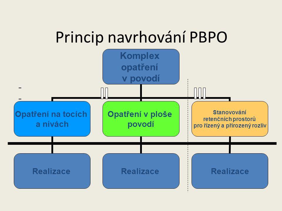 Princip navrhování PBPO