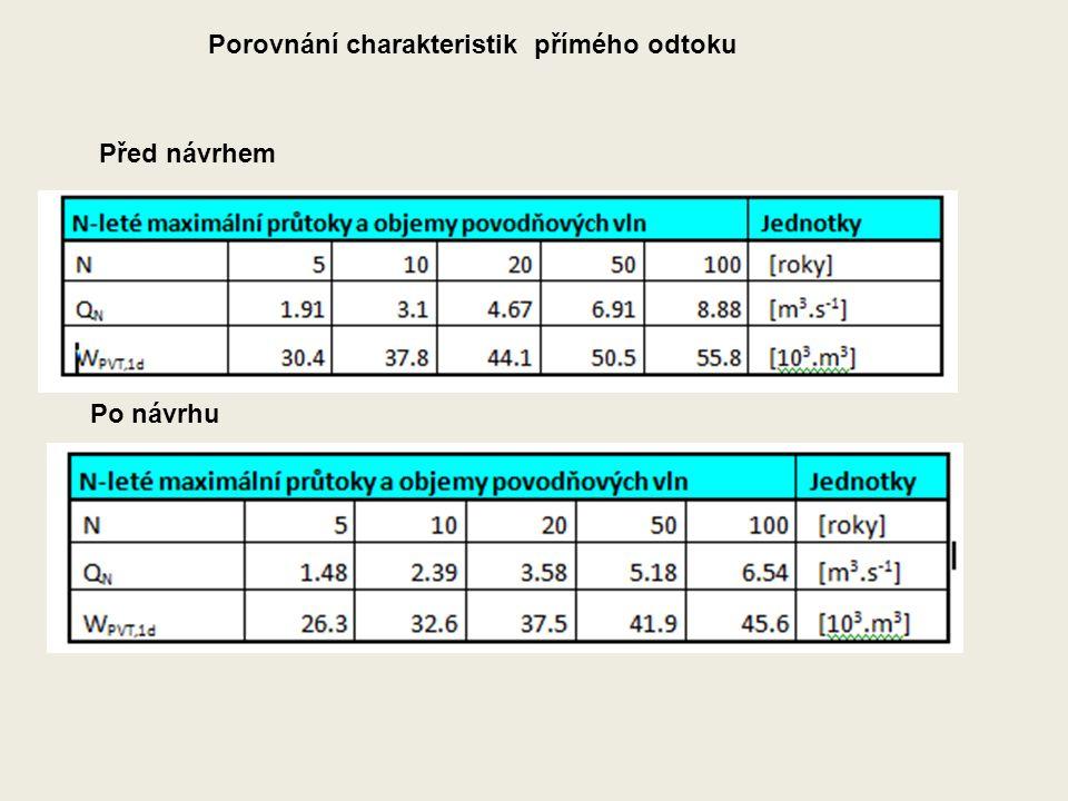 Porovnání charakteristik přímého odtoku