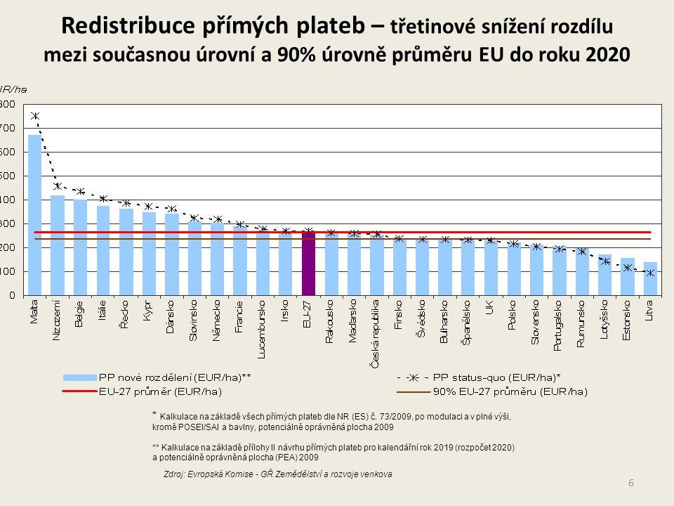 Redistribuce přímých plateb – třetinové snížení rozdílu mezi současnou úrovní a 90% úrovně průměru EU do roku 2020