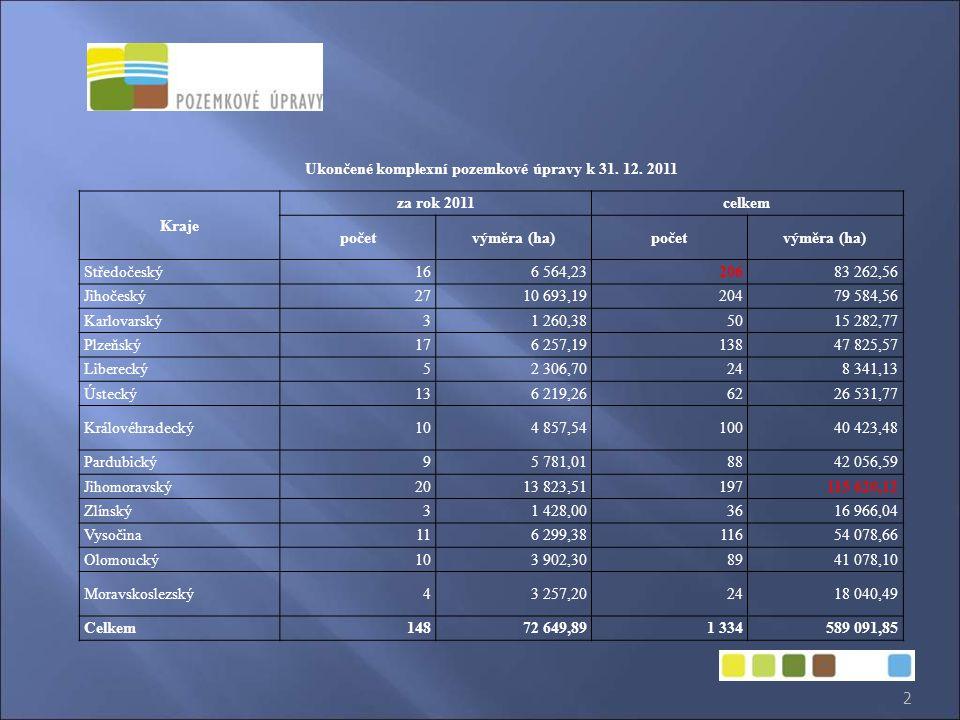 Ukončené komplexní pozemkové úpravy k 31. 12. 2011