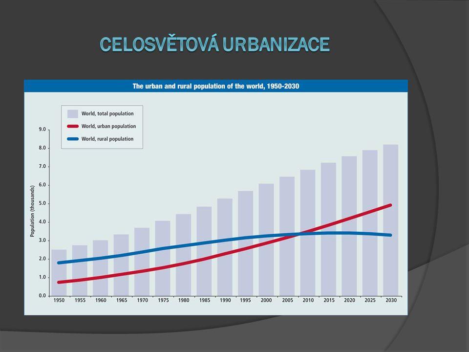 Celosvětová Urbanizace